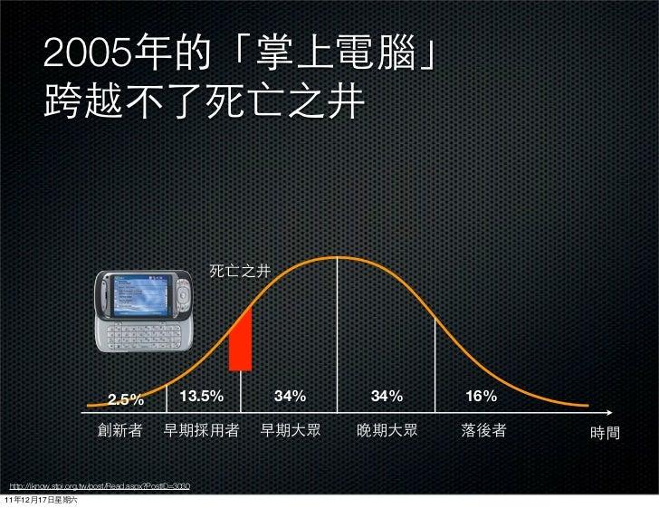 2005                            2.5%                13.5%   34%   34%   16% http://iknow.stpi.org.tw/post/Read.aspx?PostID...