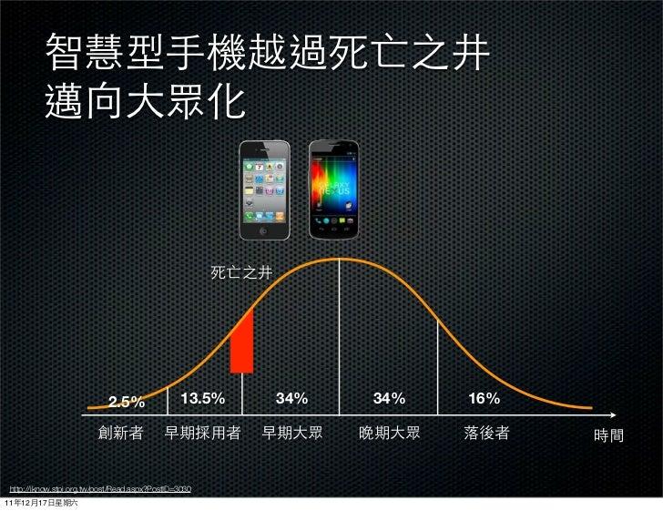 2.5%                13.5%   34%   34%   16% http://iknow.stpi.org.tw/post/Read.aspx?PostID=303011   12   17