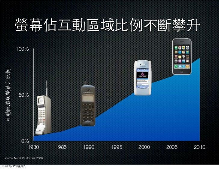 100%                50%                 0%                   1980              1985   1990   1995   2000   2005   2010    ...