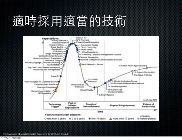 http://www.motiviti.com/blog/gartner-hype-cycle-for-2012-and-beyond/11   12   17