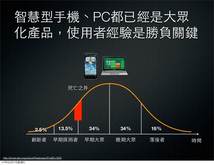 PC                            2.5%                13.5%   34%   34%   16% http://iknow.stpi.org.tw/post/Read.aspx?PostID=3...