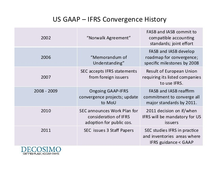 The supply for IFRS advice
