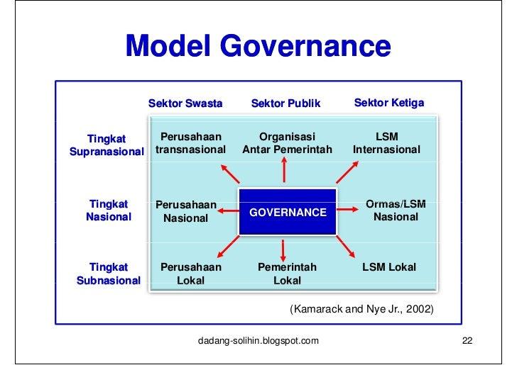 Ruang Lingkup Prinsip Dan Pendekatan Perencanaan Pembangunan Daerah