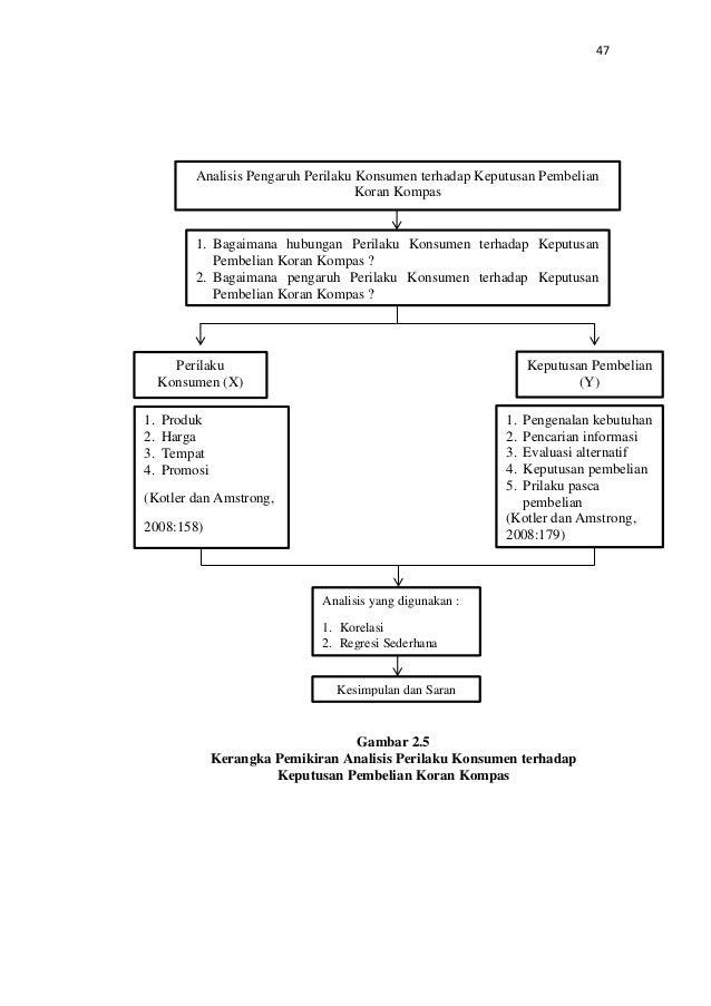 Skripsi Analisis Perilaku Konsumen Terhadap Keputusan Pembelian Kumpulan Berbagai Skripsi