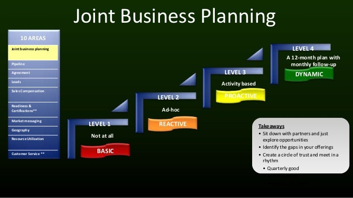 Collaborative business planning