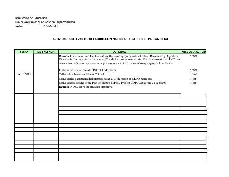 Ministerio de EducaciónDireccion Nacional de Gestión Departamentalfecha                10-Mar-11                          ...