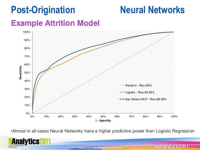 Post-Origination                                                                                      Neural NetworksExamp...