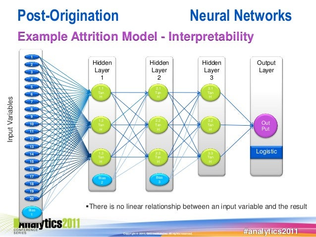 Post-Origination                                                              Neural Networks                  Example Att...