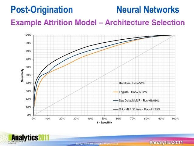 Post-Origination                                                                               Neural NetworksExample Attr...