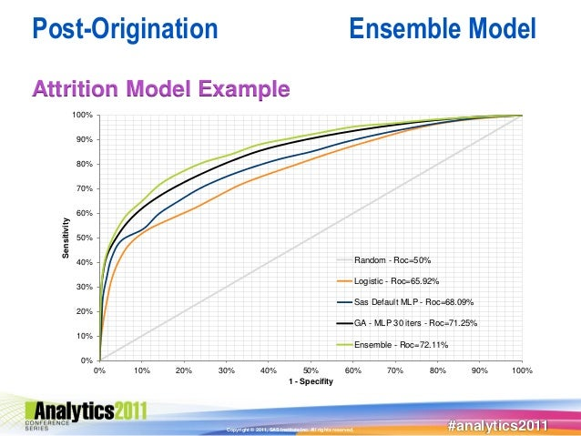 Post-Origination                                                                               Ensemble ModelAttrition Mod...