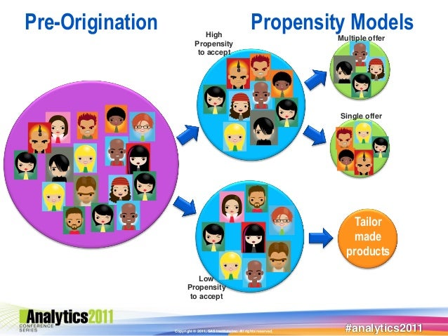 Pre-Origination                 High                                                             Propensity ModelsMultiple...