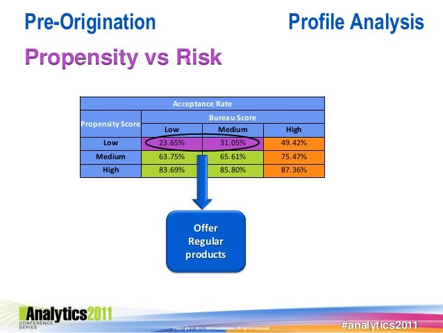 Pre-Origination                                                                          Profile AnalysisPropensity vs Ris...