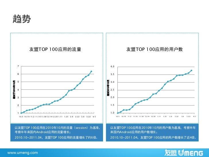 友盟2011第一季度国内android数据报告201105 Slide 3