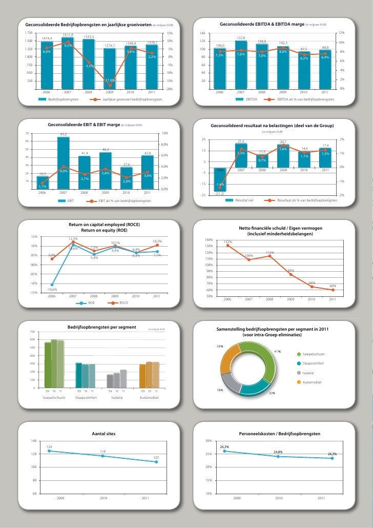 2011 Jaarverslag Recticel, Corporate Sectie Slide 2