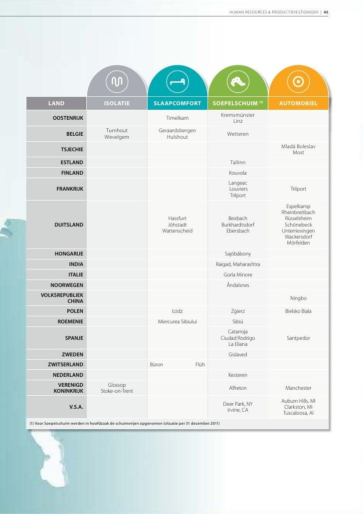 2011 Jaarverslag Recticel, Corporate Sectie