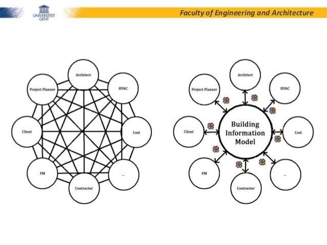 Ontologies in architecture engineering and construction aec for Aec architecture engineering construction