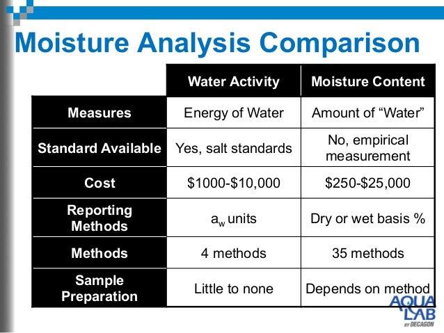 Basics Of Water Activity Virtual Seminar