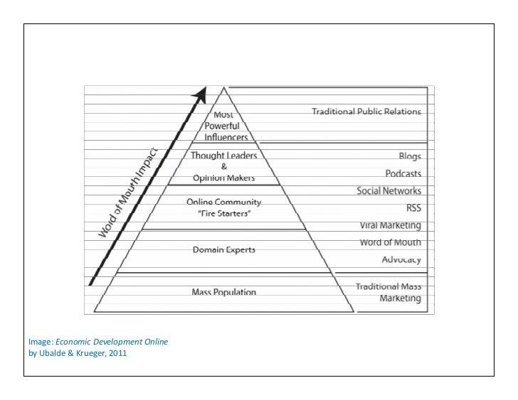 Image: Economic Development Onlineby Ubalde & Krueger, 2011