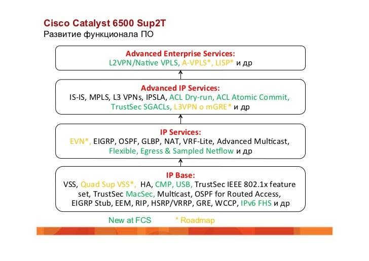 Архитектура коммутаторов Cisco Catalyst 6500