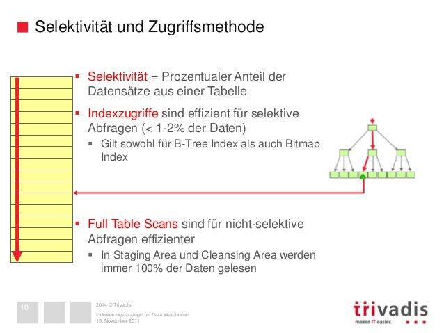 indexierungsstrategie im data warehouse zwischen albtraum und optim. Black Bedroom Furniture Sets. Home Design Ideas