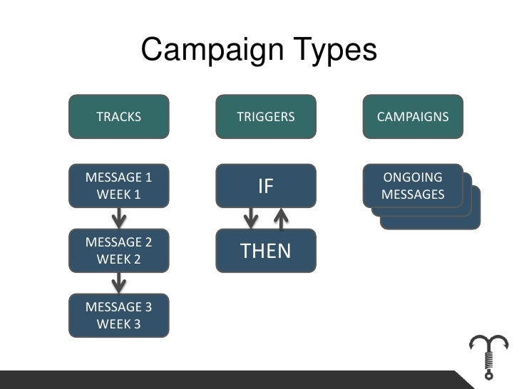 Campaign Types<br />TRACKS<br />TRIGGERS<br />CAMPAIGNS<br />MESSAGE 1<br />WEEK 1<br />IF<br />ONGOING<br />MESSAGES<br /...