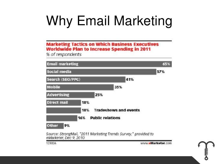 Why Email Marketing<br />