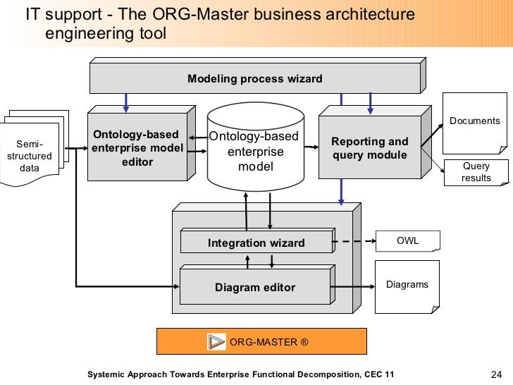 Systemic Approach Towards Enterprise Functional Decomposition