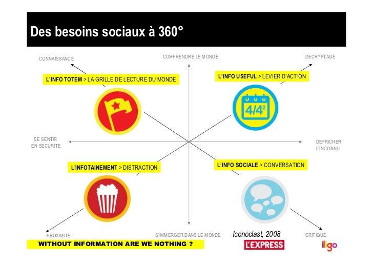 Des besoins sociaux à 360°  CONNAISSANCE                                   COMPRENDRE LE MONDE                            ...