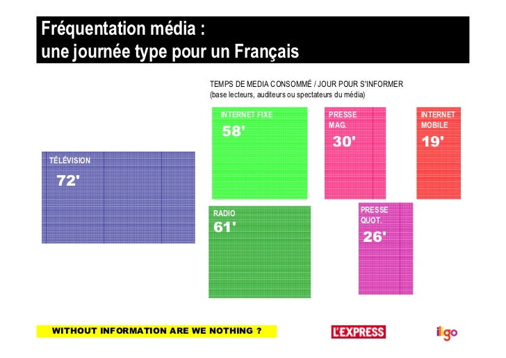 Fréquentation média :une journée type pour un Français                            TEMPS DE MEDIA CONSOMMÉ / JOUR POUR SINF...