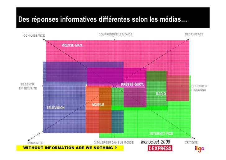 Des réponses informatives différentes selon les médias…  CONNAISSANCE                            COMPRENDRE LE MONDE      ...