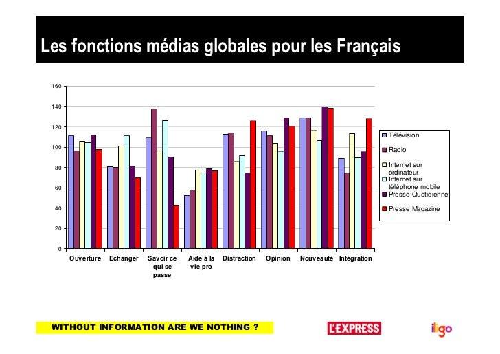 Les fonctions médias globales pour les Français 160 140 120                                                               ...