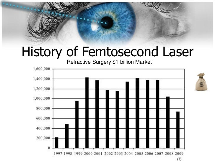 2011 Feb 26history Of Femtosecond Lasers In Ophthalmology