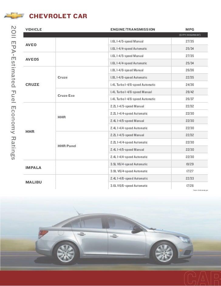2011 fueleconomyratingschart - Car fuel consumption comparison table ...
