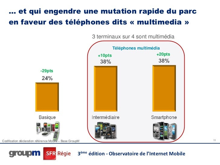 … et qui engendre une mutation rapide du parc    en faveur des téléphones dits « multimedia »                             ...