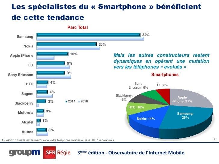 Les spécialistes du « Smartphone » bénéficient      de cette tendance                                              Parc To...