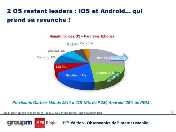 2 OS restent leaders : iOS et Android… qui    prend sa revanche !                                         Répartition des ...