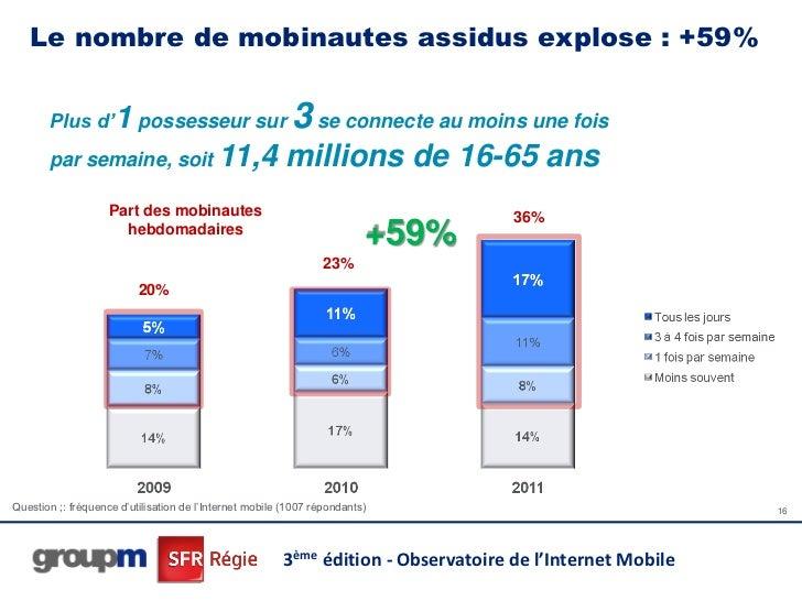 Le nombre de mobinautes assidus explose : +59%       Plus d'1 possesseur sur                            3 se connecte au m...