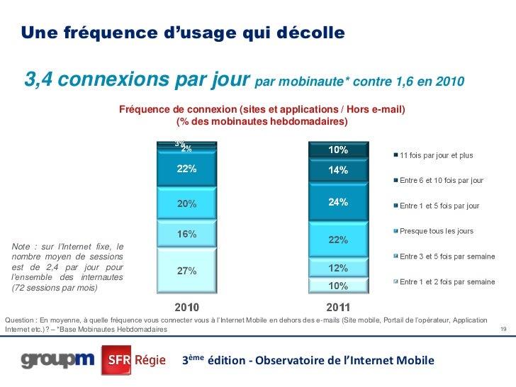 Une fréquence d'usage qui décolle     3,4 connexions par jour par mobinaute* contre 1,6 en 2010                           ...