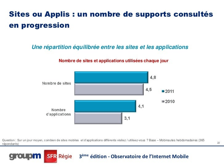 Sites ou Applis : un nombre de supports consultés    en progression                    Une répartition équilibrée entre le...