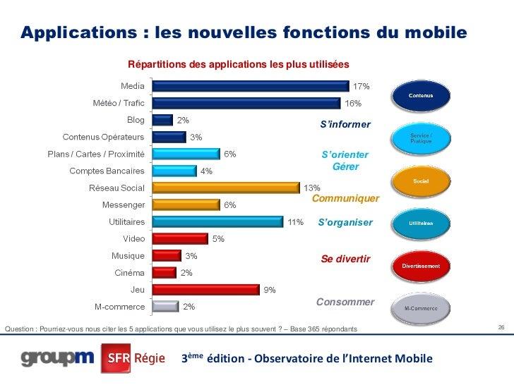 Applications : les nouvelles fonctions du mobile                                       Répartitions des applications les p...