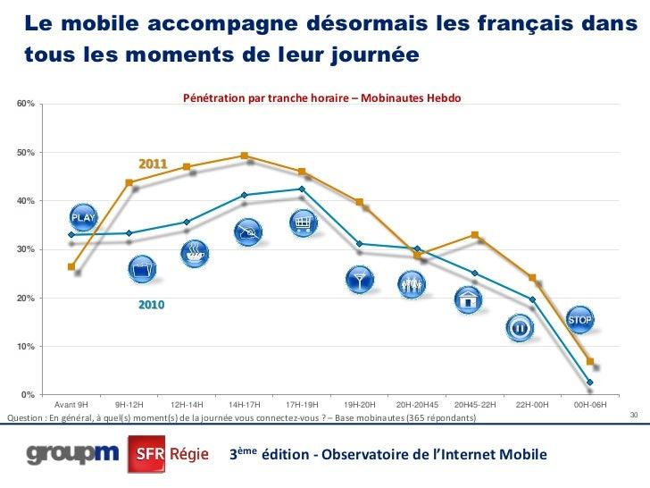 Le mobile accompagne désormais les français dans    tous les moments de leur journée  60%                                 ...