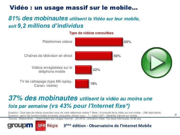 Vidéo : un usage massif sur le mobile…81% des mobinautes utilisent la Vidéo sur leur mobile,soit 9,2 millions d'individus ...