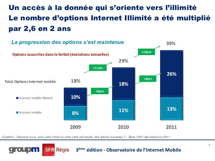 Un accès à la donnée qui s'oriente vers l'illimité    Le nombre d'options Internet Illimité a été multiplié    par 2,6 en ...