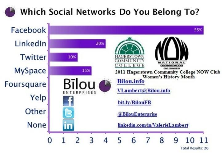 HCC NOW 2011 Social Network Poll