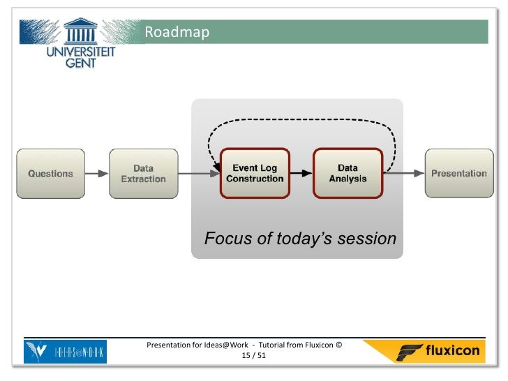 Roadmap               Focus of today's sessionPresentation for Ideas@Work - Tutorial from Fluxicon ©                      ...