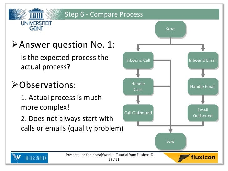 Step 6 - Compare Process                                                                           StartAnswer question N...