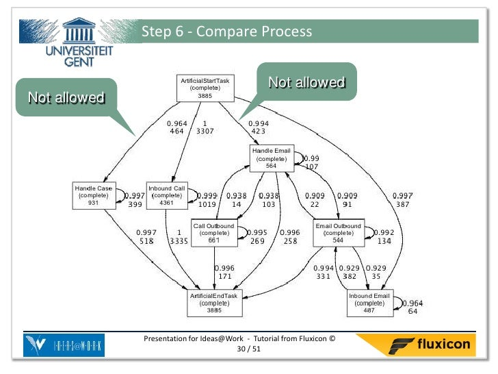 Step 6 - Compare Process                                                Not allowedNot allowed              Presentation f...