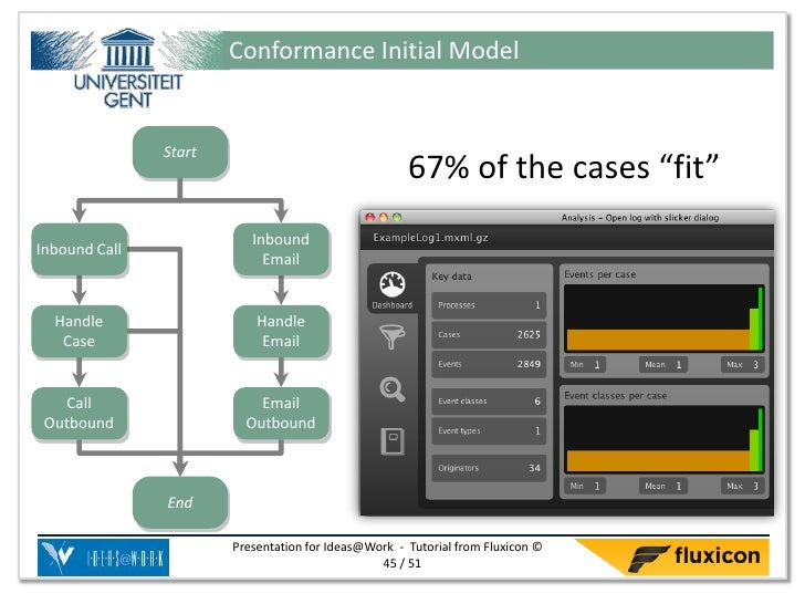 """Conformance Initial Model               Start                                                     67% of the cases """"fit""""  ..."""