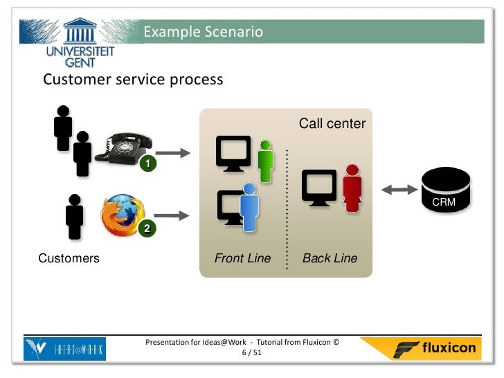 Example ScenarioCustomer service process                                                       Call center             1  ...