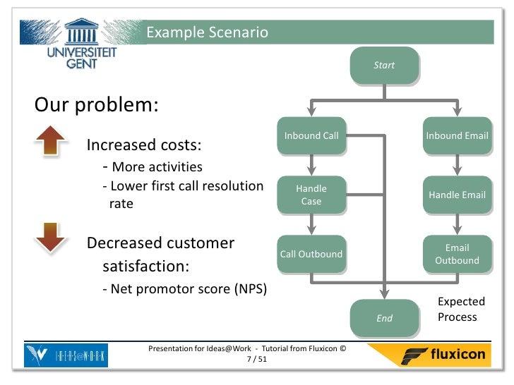 Example Scenario                                                                        StartOur problem:                 ...